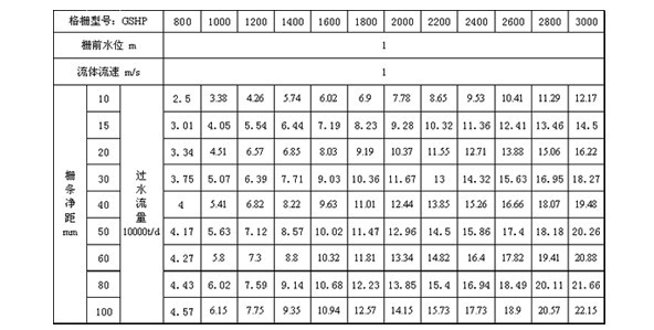 GSHP型回转耙式格栅除污机流量表