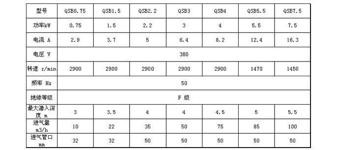 QSB射流式潜水曝气机性能参数