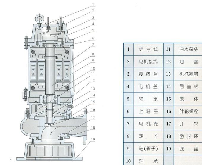 WQ系列潜水排污泵结构图
